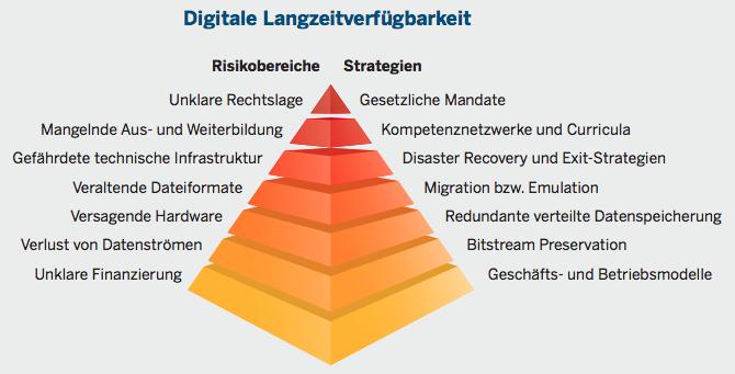Übersichtliche Darstellung zum Thema Digitale Langzeitverfügbarkeit mit Blick auf Risikobereiche und mögliche Strategien